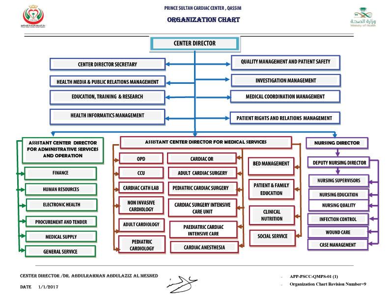 organizational chart - Organization Chart App